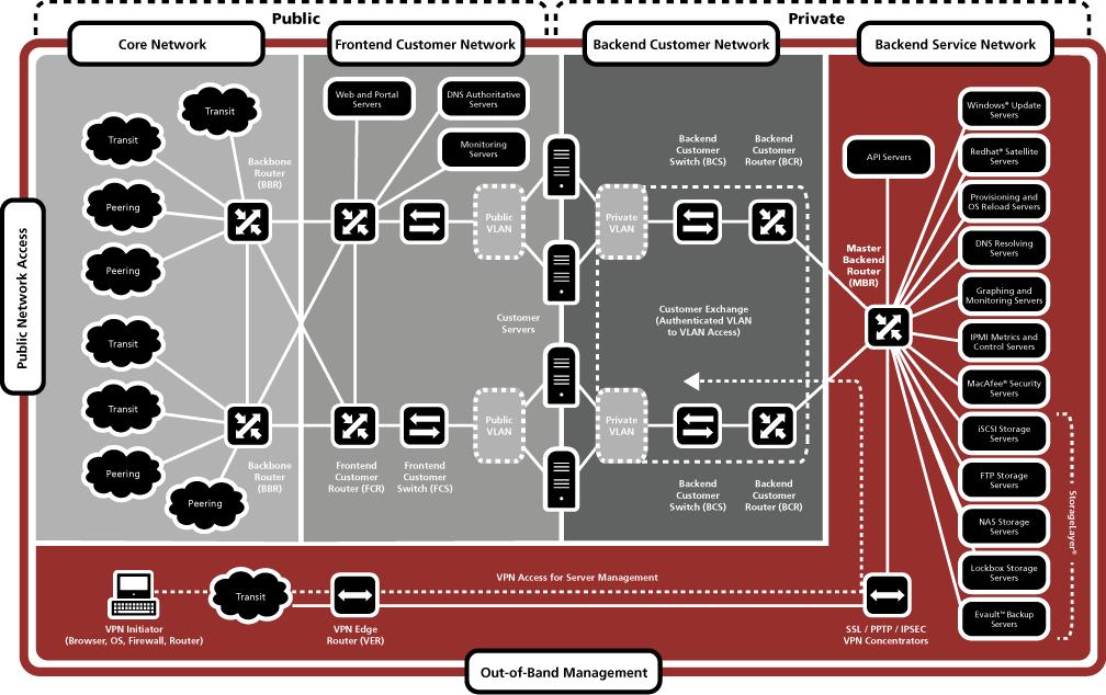 QuexSolutions Network Diagram