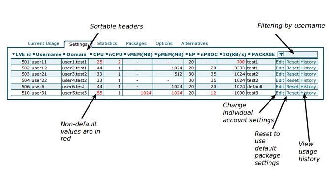 Cloudlinux LVE Manager